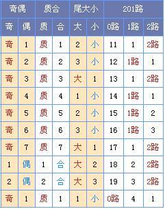 [菏泽子]双色球第18120期展望 (上期中独蓝)