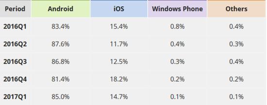 想成安卓接班人:Fuchsia OS需补上其硬伤