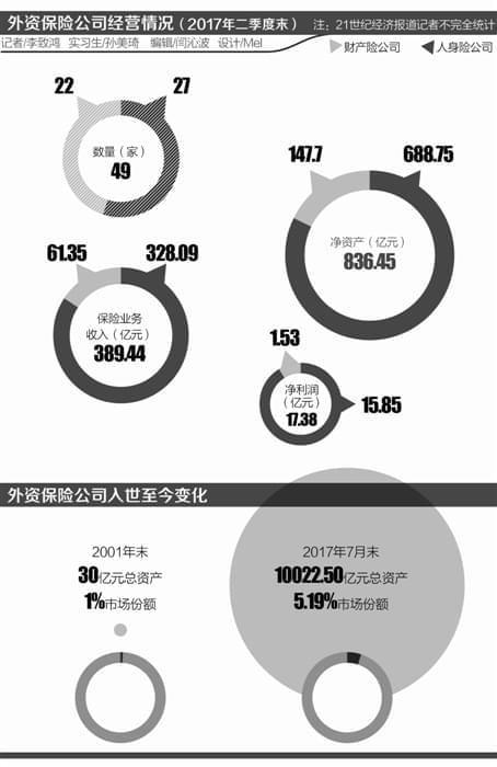 外资险企在华风云录:健康、养老、巨灾保险等领域展身手