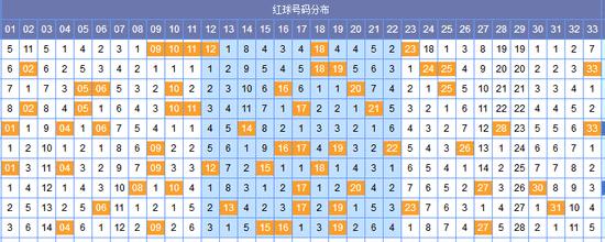 [郝枫]双色球18071期分区预测:蓝球单挑12