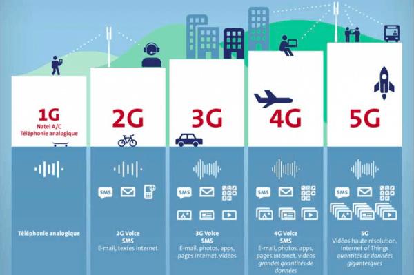 5G比4G强在哪?高性能、低延迟与高容量的照片