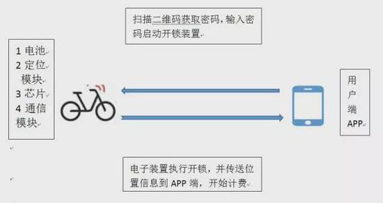 从共享单车看城市云反射弧的工作运行机制