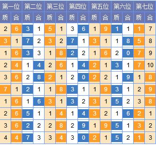 [红雨]七星彩第18043期分析推荐:二位306