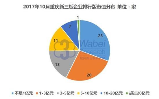 2017年10月重庆新三板企业排行榜市值分布(挖贝新三板研究院制图)