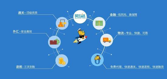 江苏跨境贸互达平台:两年130亿 改变传统外贸业务模式