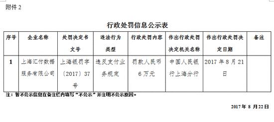 上海汇付数据服务有限公司违反支付业务规定被罚款6万元