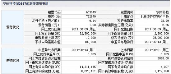 新股提示:君禾股份申购 华体科技上市