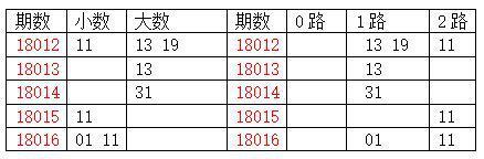 [龙天]双色球18017期分析:合数3-4码出号