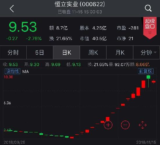 A股复兴牛刷屏!500股涨超30%、破净股锐减50%