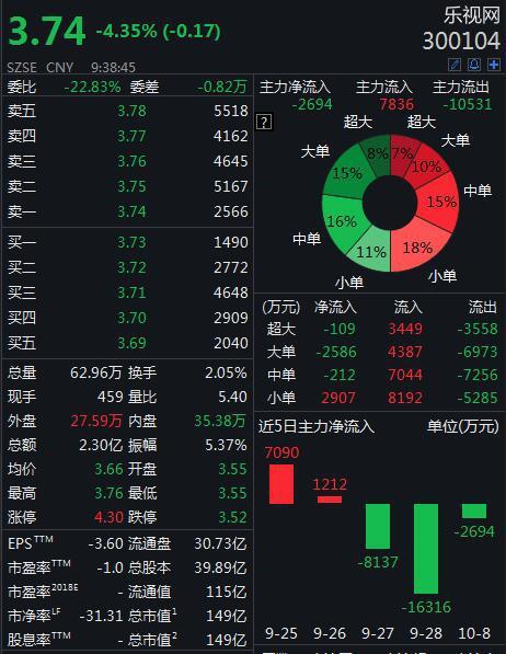 乐视网周一开盘逼近跌停,恒大健康复盘暴跌35%
