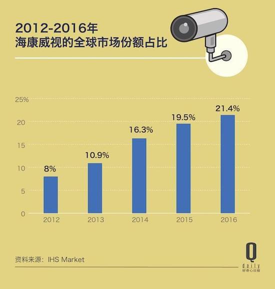 中国安装了1.76亿个监控摄像头,这市场还在增长