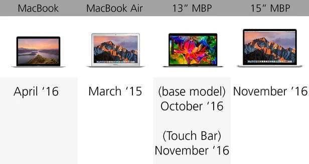 规格参数对比:苹果 MacBook 系列的对决的照片 - 22