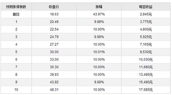 新股提示:创业黑马等2股申购 大参林等3股上市