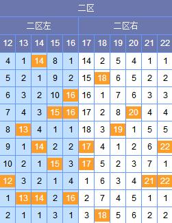 [谢尚全]双色球18121期分析:二区参考0 2路