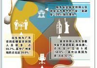 广州近5年海归硕士占比最高 6成海归月薪低于八千