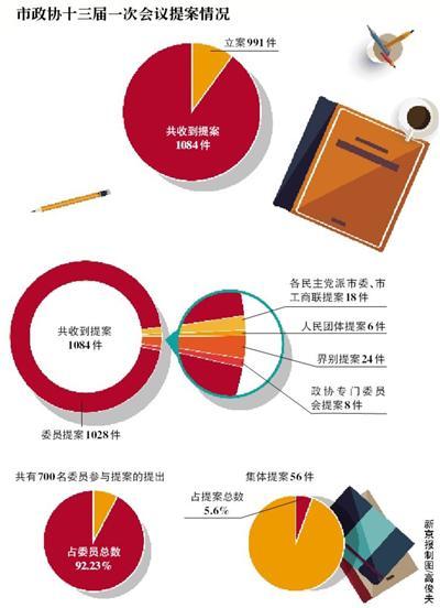 北京市政协领导重点督办提案出炉 涉及8件提案