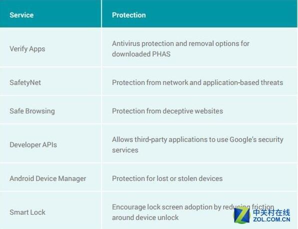 安全更新不及时 将成Android致命伤