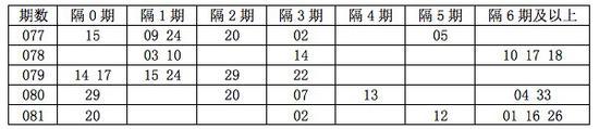 [程程]双色球18082期遗漏分析:隔3期码看10 30