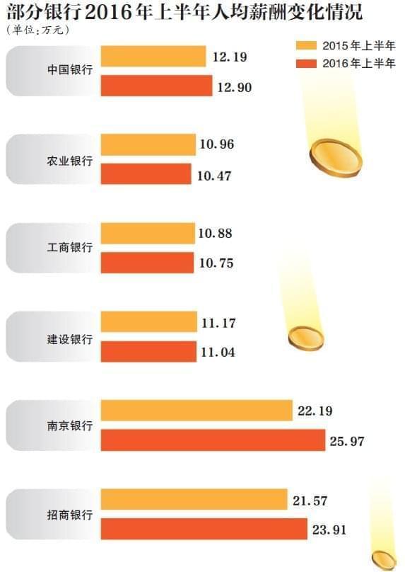 银行从业者绩效大缩水 部分员工绩效工资只剩千元