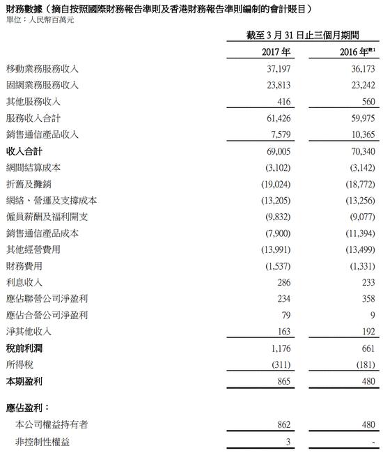 中国联通2017Q1季报:盈利8.62亿同比增长79.3%