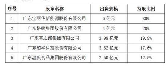 第15家民营银行梅州客商银行正式开业 宝新能源为最大股东