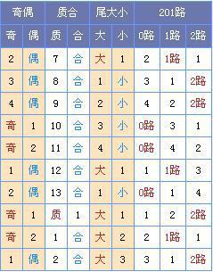 [菏泽子]双色球18107期:龙头02 03凤尾30 33
