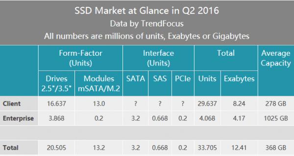 Q2报告:SSD平均容量已达368GB的照片 - 2
