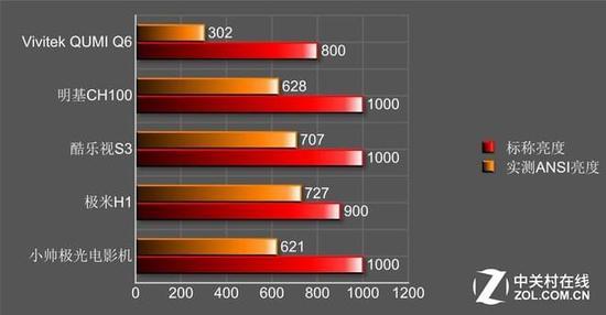 全都是干货 家用投影亮度多少才合适?