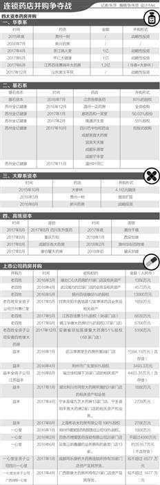 """资本并购下沉 县域连锁药店上演""""生死时速"""""""