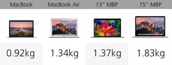 规格参数对比:苹果 MacBook 系列的对决的照片 - 3