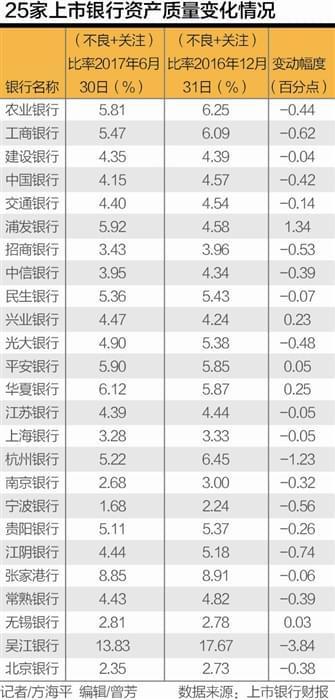 25家银行上半年不良好转 制造运输采矿批零上升明显
