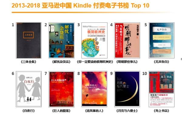 Kindle入华五周年,《三体》成最畅销中文电子书