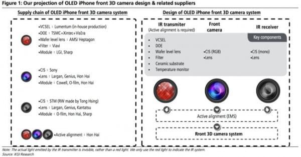 """郭老师:iPhone 8 将配备""""革命性""""前置 3D 镜头的照片"""