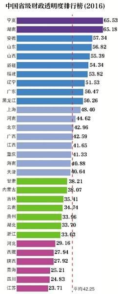 """2016中国财政透明度排行榜仅两省份""""及格"""""""