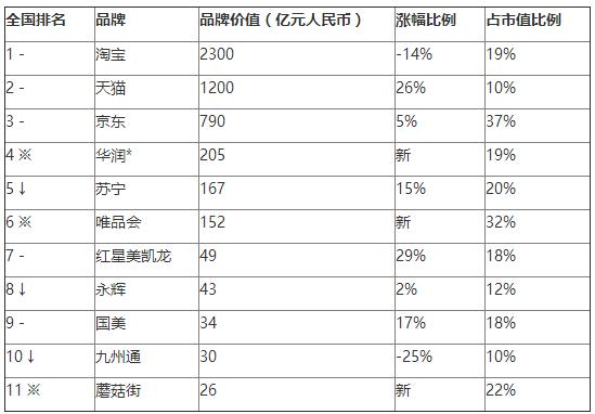 2016胡润品牌榜发布:淘宝首超腾讯 成最具价值中国品牌的照片 - 7