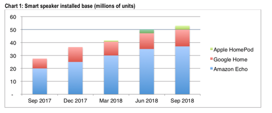 CIRP报告:苹果HomePod美国市场排名第三