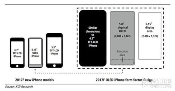 这可能是最接近iPhone 8真机的概念图