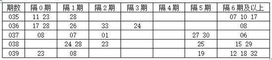[程程]双色球18040期遗漏分析:隔0期码看12 18