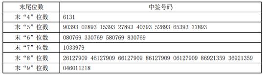 隆利科技中签号出炉 共36330个