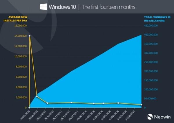 微软:Windows 10安装数量超过4亿台的照片 - 2