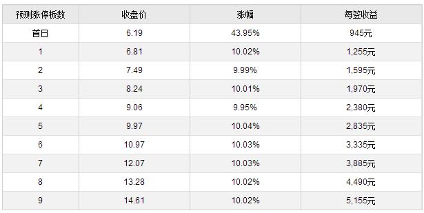 恒润股份等三新股5月5日上市定位分析