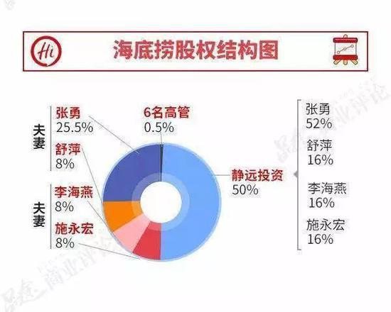 海底捞上市背后的股权恩怨:张勇掀桌夺权