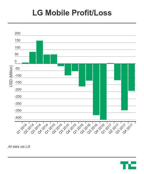 LG手机业务连续亏损,自称是因中国品牌竞争激烈