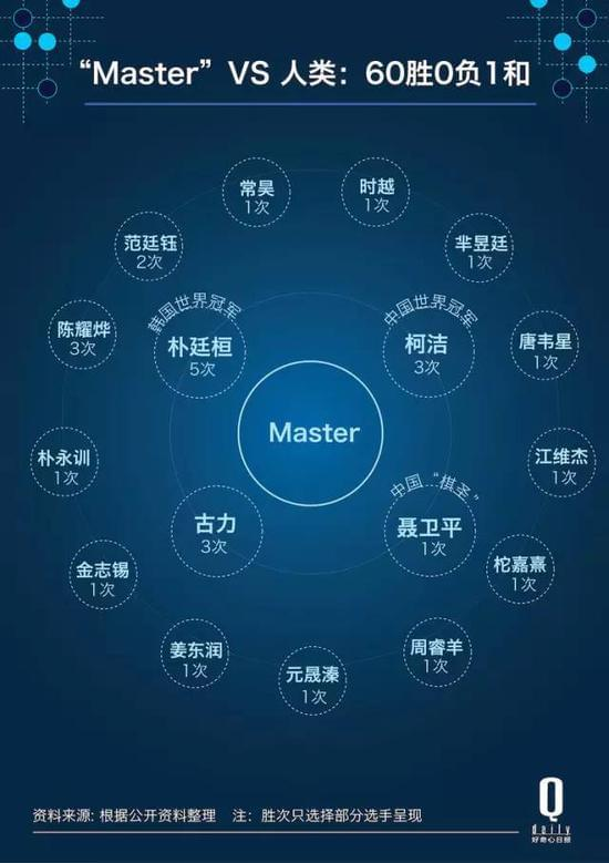 AlphaGo灭了整个围棋界 下一步可能灭了散户跟交易员的照片 - 3