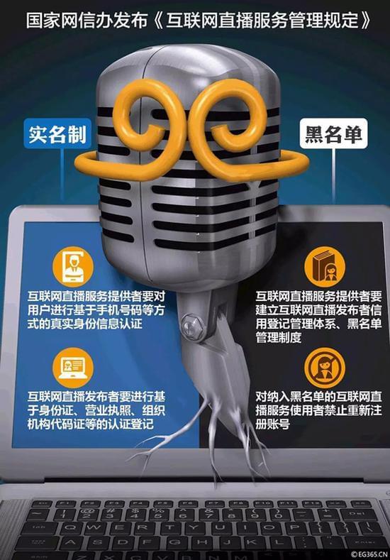 """央视:新规连发 """"网红""""的这些表演禁止再做的照片 - 6"""