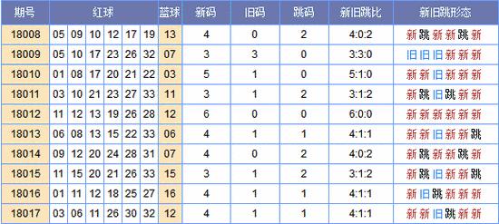 [郑戈]双色球018期新旧跳分析:跳码参考01 18