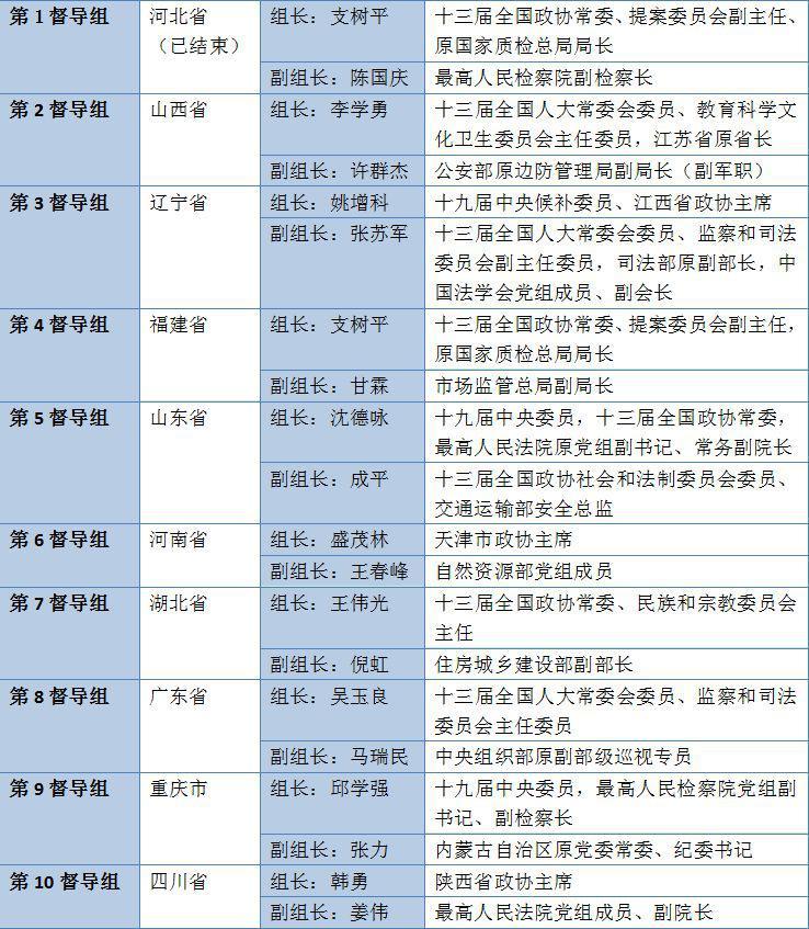 扫黑除恶中央督导工作铺开 19位省部级领导都有谁?