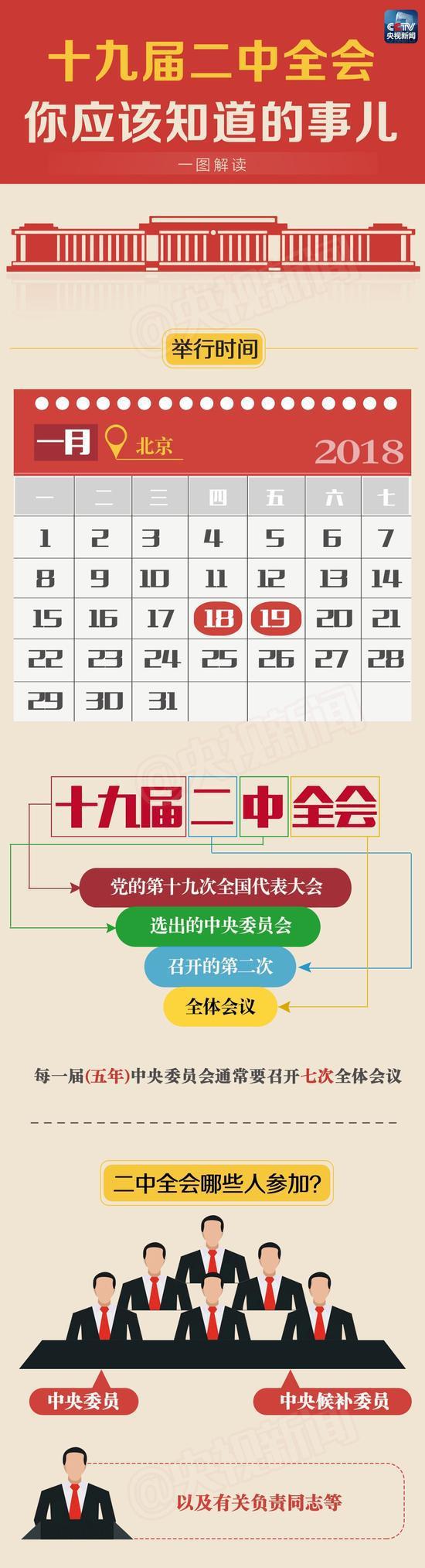 中共十九届二中全会今起在京召开 这些你应该知道
