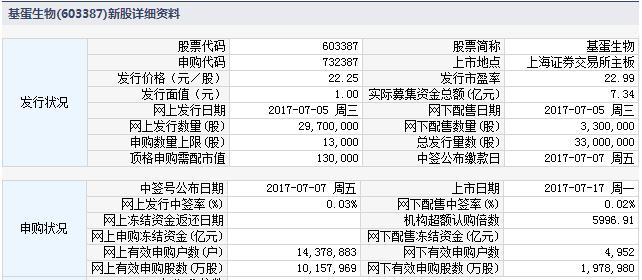 新股提示:基蛋生物等2股上市 中科信息等2股缴款