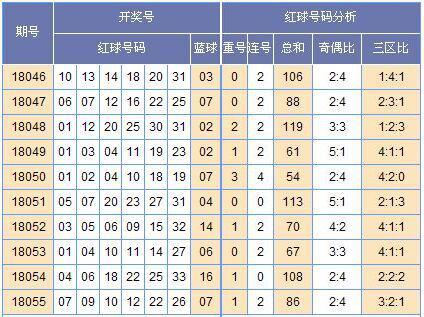 [黄小仙]双色球第18056期走势预测:奇偶3-3组合